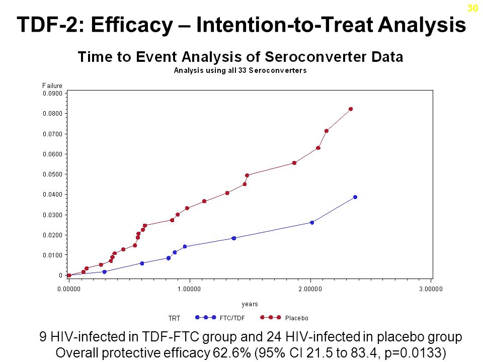 TDF-2: Efficacy – Intention-to-Treat Analysis 9 HIV-infected in TDF-FTC group and 24 HIV-infected in placebo group Overall protective efficacy 62.6% (