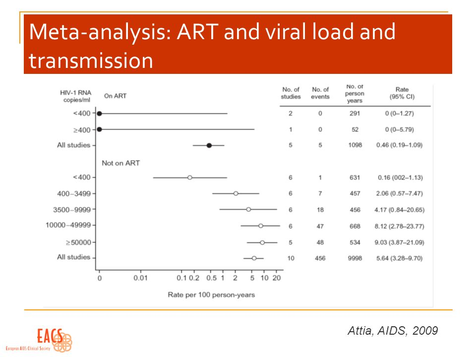 Meta-analysis: ART and viral load and transmission Attia, AIDS, 2009