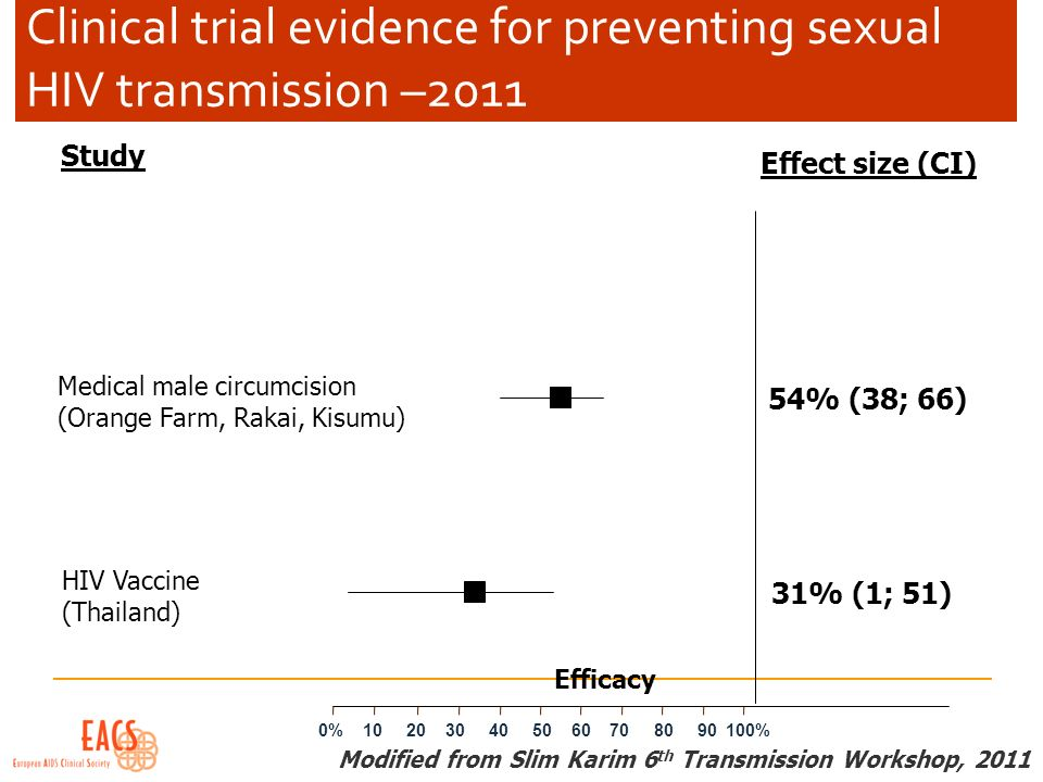 Clinical trial evidence for preventing sexual HIV transmission –2011 Efficacy Study Effect size (CI) Medical male circumcision (Orange Farm, Rakai, Ki
