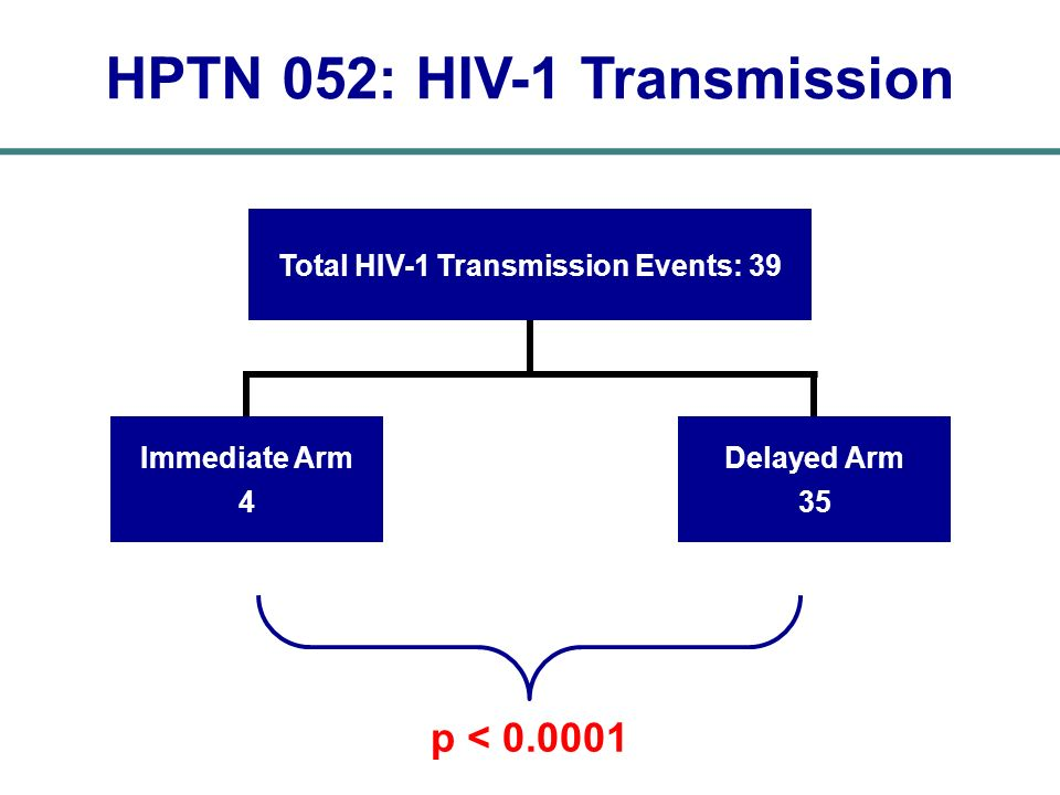 Total HIV-1 Transmission Events: 39 HPTN 052: HIV-1 Transmission Immediate Arm 4 Delayed Arm 35 p < 0.0001