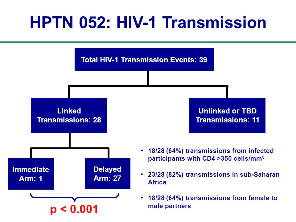 Total HIV-1 Transmission Events: 39 HPTN 052: HIV-1 Transmission Linked Transmissions: 28 Unlinked or TBD Transmissions: 11 p < 0.001 Immediate Arm: 1
