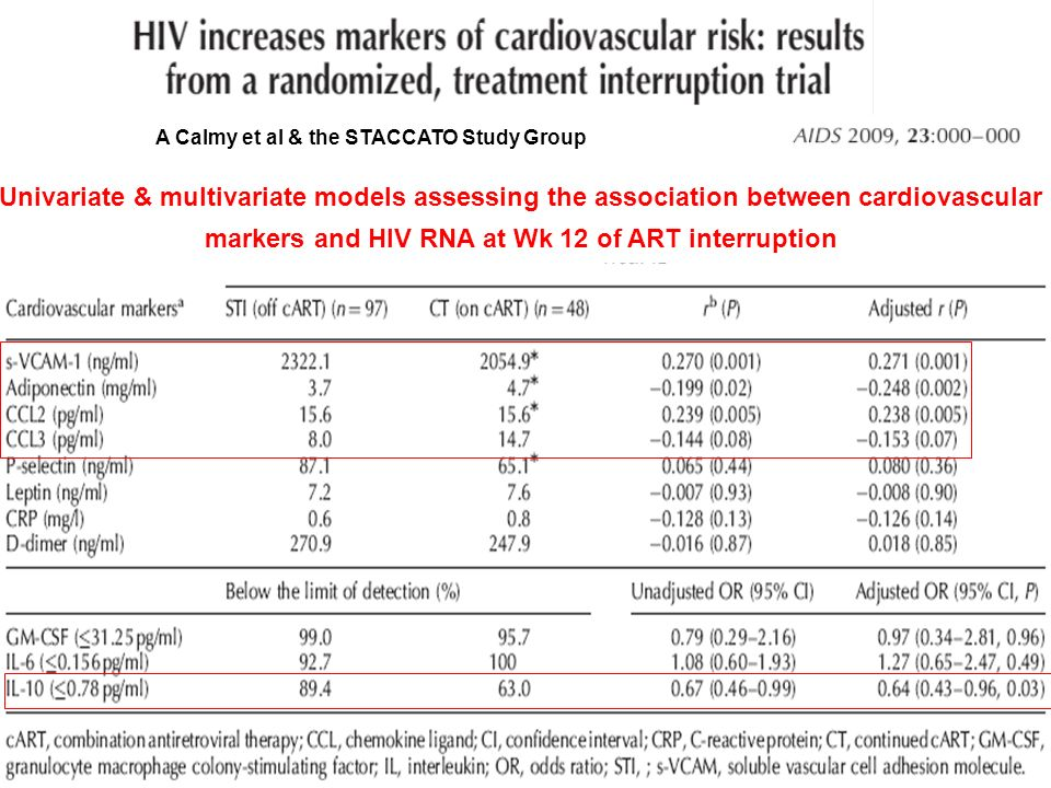et al. Univariate & multivariate models assessing the association between cardiovascular markers and HIV RNA at Wk 12 of ART interruption A Calmy et a