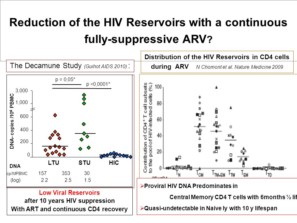 Reduction of the HIV Reservoirs with a continuous fully-suppressive ARV ? 0 200 400 600 1,000 3,000 LTUSTUHIC DNA- copies /10 6 PBMC cp/MPBMC 157 353
