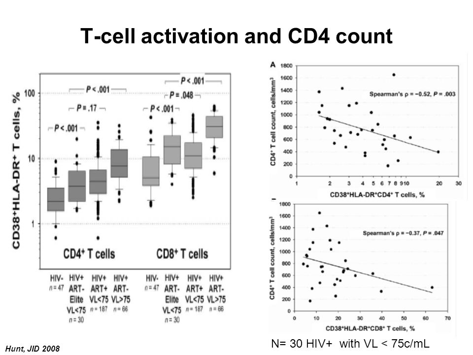 T-cell activation and CD4 count Hunt, JID 2008 N= 30 HIV+ with VL < 75c/mL