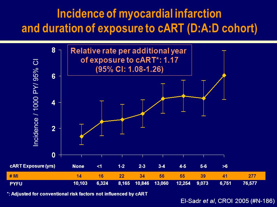 Incidence of myocardial infarction and duration of exposure to cART (D:A:D cohort) Incidence / 1000 PY/ 95% CI # MI PYFU 14 16 22 34 56 55 39 41 277 10,103 6,324 8,165 10,846 13,060 12,254 9,073 6,751 76,577 cART Exposure (yrs) None 6 El-Sadr et al, CROI 2005 (#N-186) Relative rate per additional year of exposure to cART*: 1.17 (95% CI: 1.08-1.26) *: Adjusted for conventional risk factors not influenced by cART