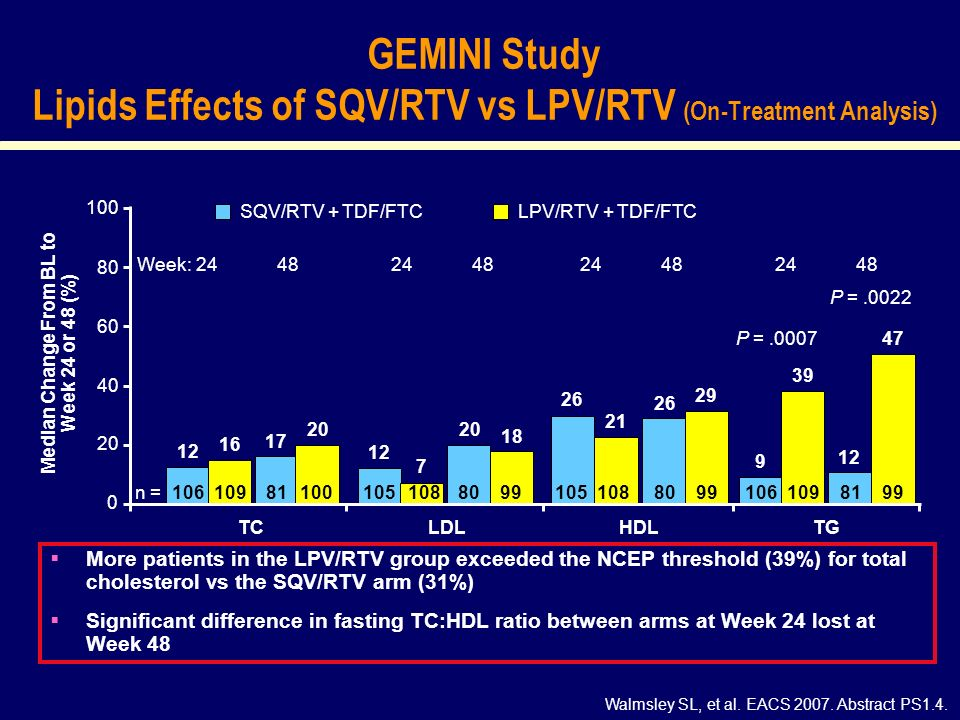 GEMINI Study Lipids Effects of SQV/RTV vs LPV/RTV (On-Treatment Analysis) More patients in the LPV/RTV group exceeded the NCEP threshold (39%) for total cholesterol vs the SQV/RTV arm (31%) Significant difference in fasting TC:HDL ratio between arms at Week 24 lost at Week 48 Walmsley SL, et al.