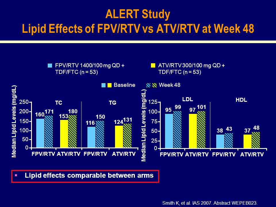 ALERT Study Lipid Effects of FPV/RTV vs ATV/RTV at Week 48 Smith K, et al.