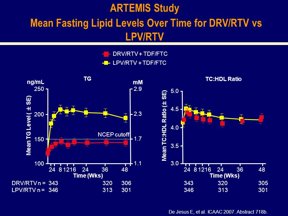 ARTEMIS Study Mean Fasting Lipid Levels Over Time for DRV/RTV vs LPV/RTV De Jesus E, et al.