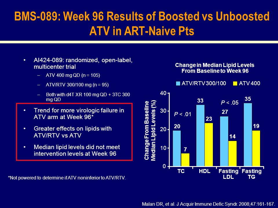 BMS-089: Week 96 Results of Boosted vs Unboosted ATV in ART-Naive Pts AI424-089: randomized, open-label, multicenter trial –ATV 400 mg QD (n = 105) –ATV/RTV 300/100 mg (n = 95) –Both with d4T XR 100 mg QD + 3TC 300 mg QD Trend for more virologic failure in ATV arm at Week 96* Greater effects on lipids with ATV/RTV vs ATV Median lipid levels did not meet intervention levels at Week 96 Malan DR, et al.