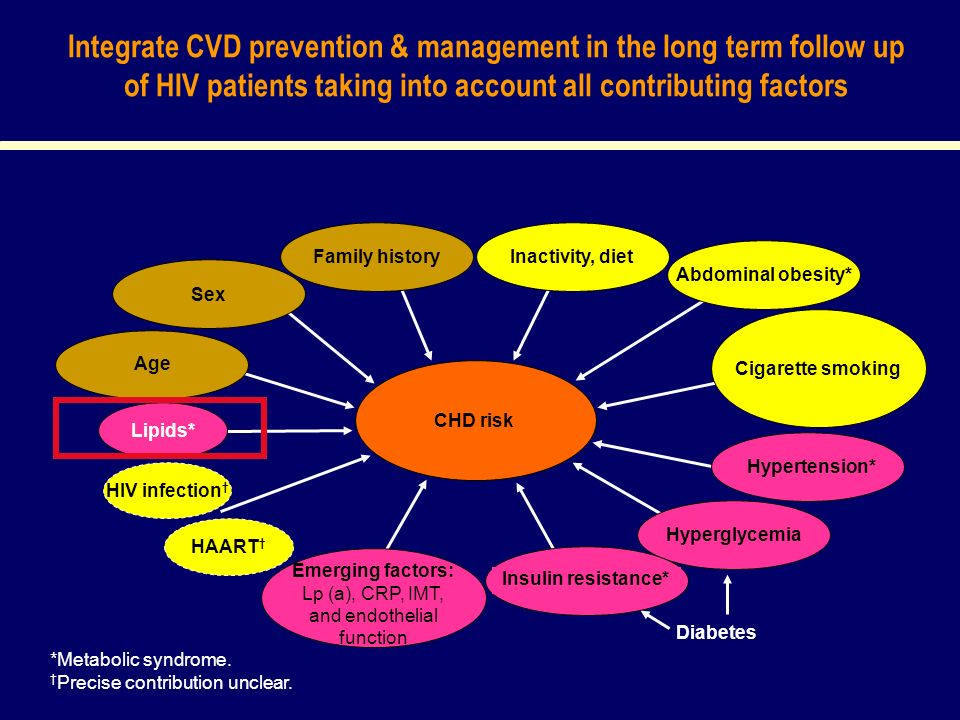 Integrate CVD prevention & management in the long term follow up of HIV patients taking into account all contributing factors *Metabolic syndrome.