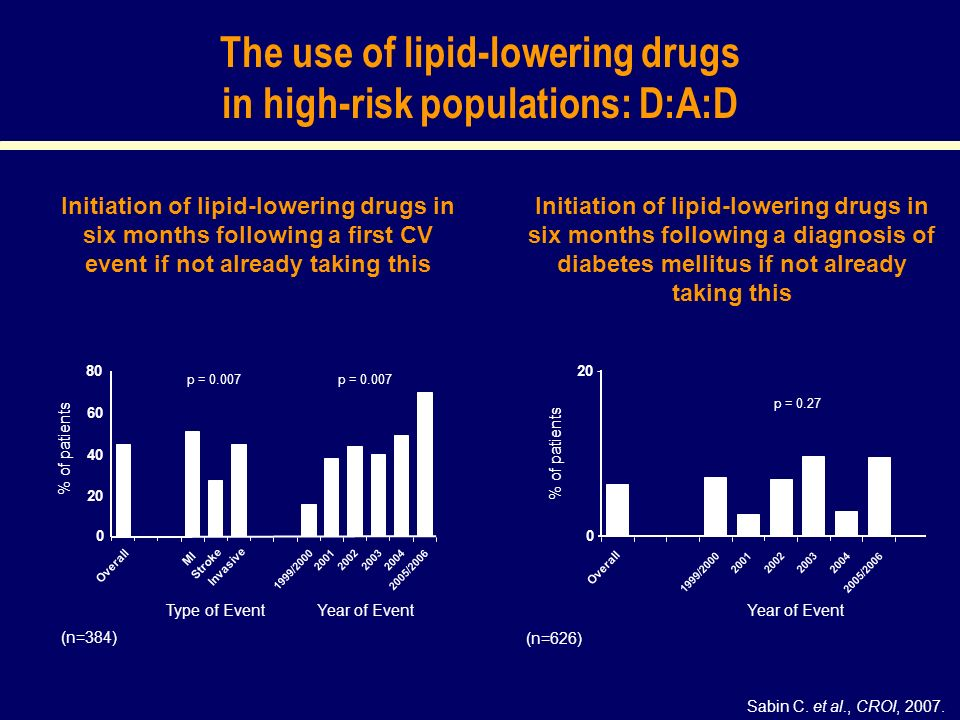 The use of lipid-lowering drugs in high-risk populations: D:A:D Sabin C.