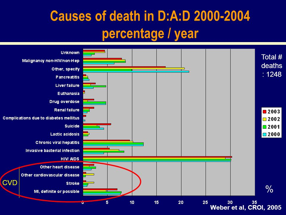Causes of death in D:A:D 2000-2004 percentage / year Total # deaths : 1248 % Weber et al, CROI, 2005 CVD
