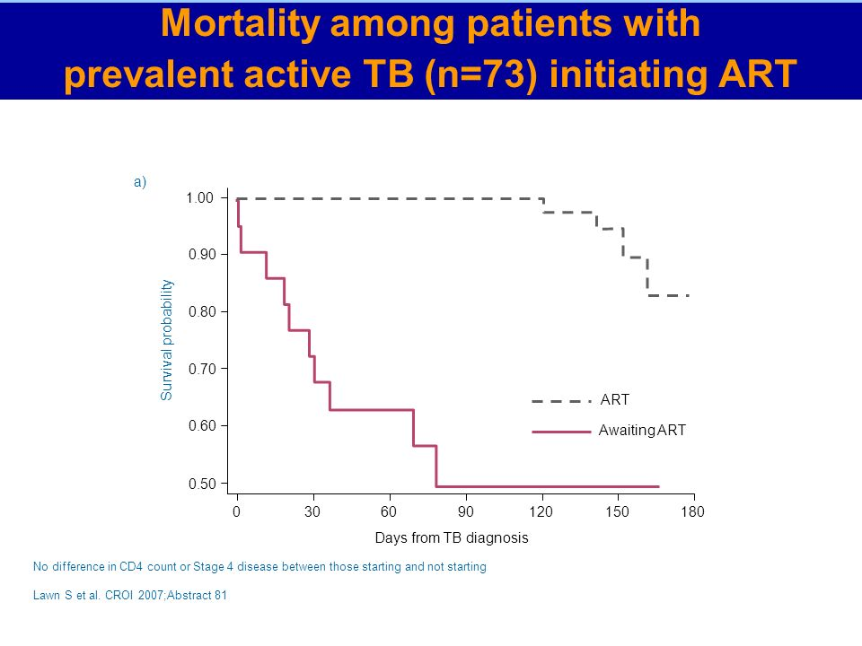 a) Awaiting ART ART Days from TB diagnosis Survival probability No difference in CD4 count or Stage 4 disease between those starting and not starting Mortality among patients with prevalent active TB (n=73) initiating ART Lawn S et al.