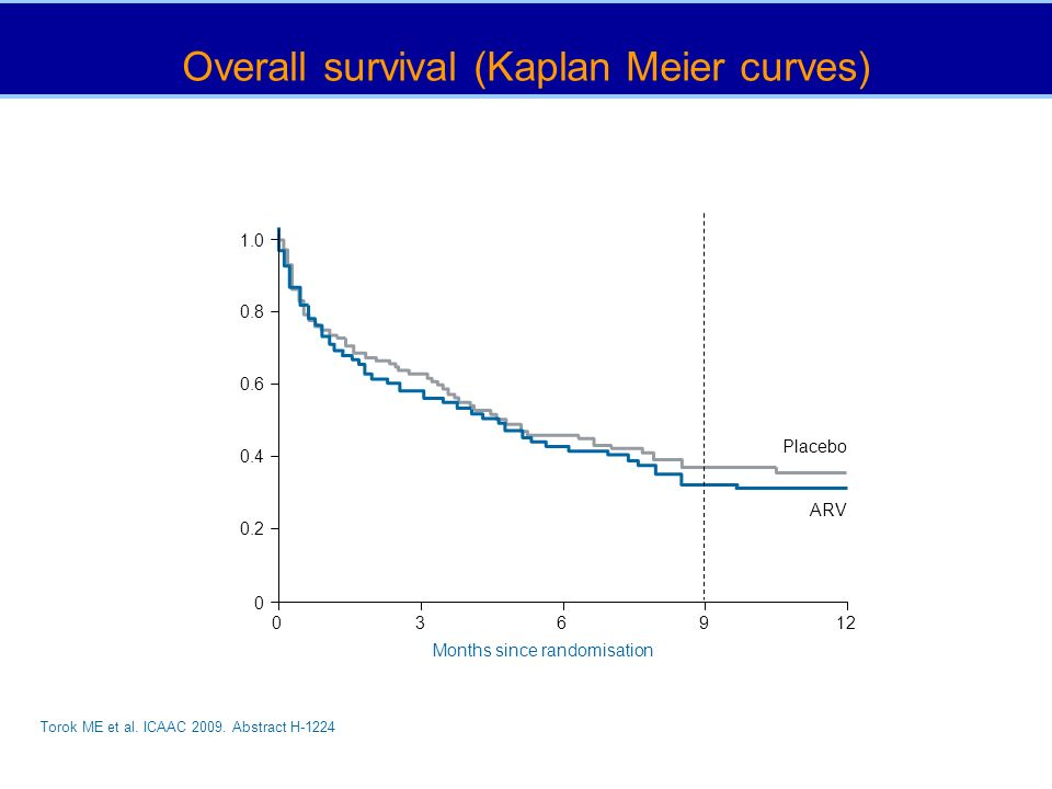 Overall survival (Kaplan Meier curves) 0 1.0 0.8 0.6 0.4 0.2 039126 Months since randomisation Placebo ARV Torok ME et al. ICAAC 2009. Abstract H-1224