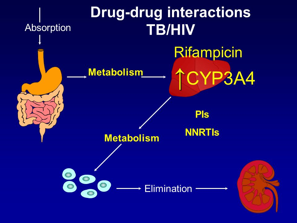Drug-drug interactions TB/HIV Metabolism Absorption Elimination Metabolism Rifampicin CYP3A4 PIs NNRTIs