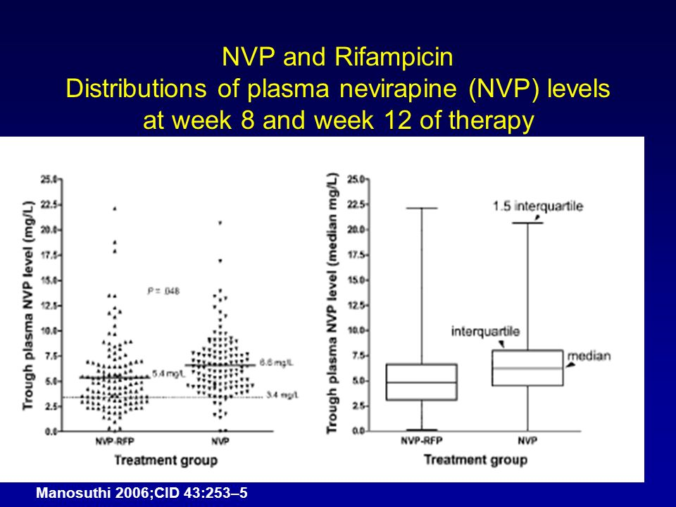 NVP and Rifampicin Distributions of plasma nevirapine (NVP) levels at week 8 and week 12 of therapy Manosuthi 2006;CID 43:253–5