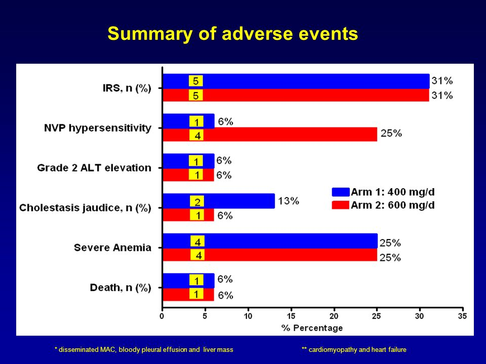 Table 4. Summary of adverse events Summary of adverse events * disseminated MAC, bloody pleural effusion and liver mass ** cardiomyopathy and heart fa