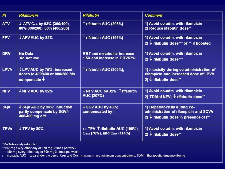 PIRifampicinRifabutinComment ATV ATV C min by 93% (300/100), 80%(300/200), 60% (400/200) rifabutin AUC (205%) 1) Avoid co-adm. with rifampicin 2) Redu