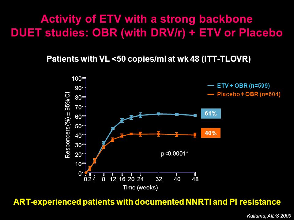 Activity of ETV with a strong backbone DUET studies: OBR (with DRV/r) + ETV or Placebo 024812162024324048 40% p<0.0001* Responders (%) ± 95% CI 100 90 80 70 60 50 40 30 20 10 0 Time (weeks) Patients with VL <50 copies/ml at wk 48 (ITT-TLOVR) ETV + OBR (n=599) Placebo + OBR (n=604) 61% Katlama, AIDS 2009 ART-experienced patients with documented NNRTI and PI resistance