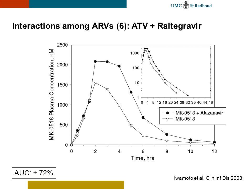 Interactions among ARVs (6): ATV + Raltegravir Iwamoto et al. Clin Inf Dis 2008 AUC: + 72%