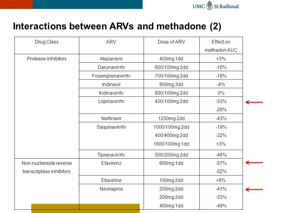 Interactions between ARVs and methadone (2) Drug ClassARVDose of ARV Effect on methadon AUC Protease inhibitorsAtazanavir400mg 1dd+3% Darunavir/rtv600