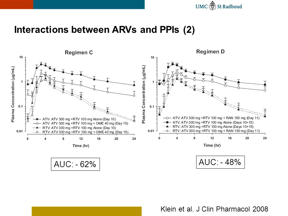 Interactions between ARVs and PPIs (2) Klein et al. J Clin Pharmacol 2008 AUC: - 62% AUC: - 48%