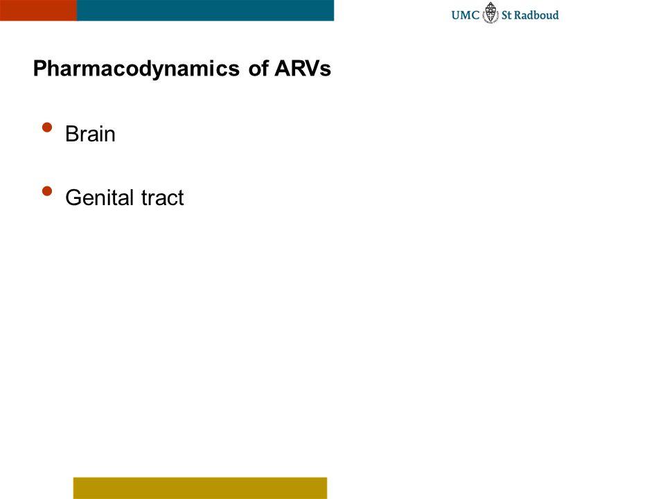 Pharmacodynamics of ARVs Brain Genital tract