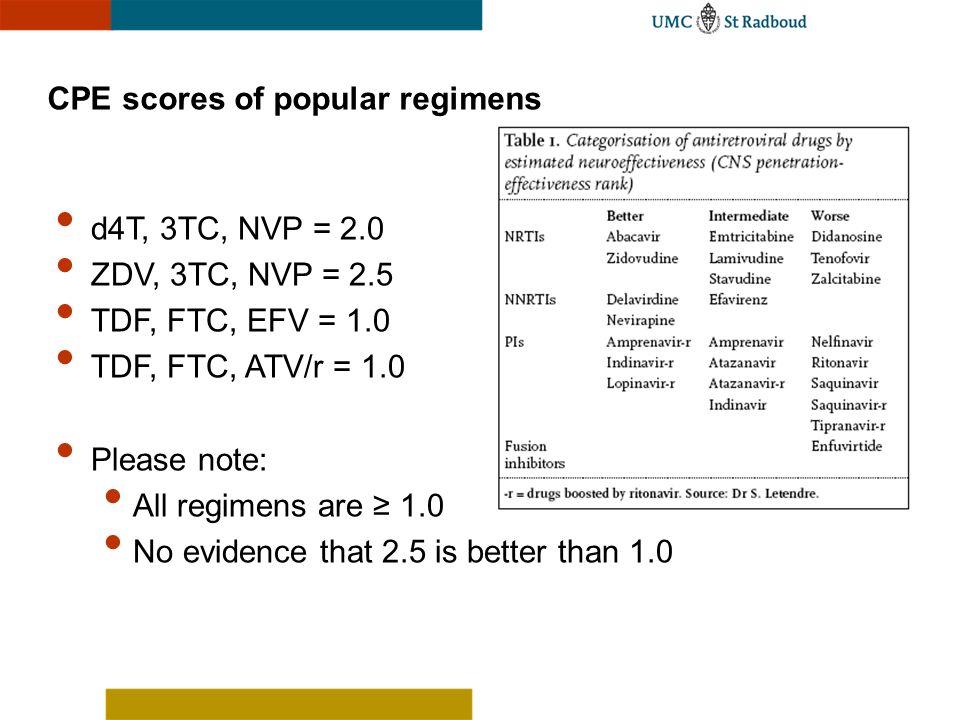CPE scores of popular regimens d4T, 3TC, NVP = 2.0 ZDV, 3TC, NVP = 2.5 TDF, FTC, EFV = 1.0 TDF, FTC, ATV/r = 1.0 Please note: All regimens are 1.0 No
