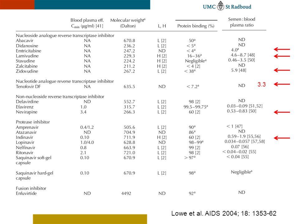 Lowe et al. AIDS 2004; 18: 1353-62 3.3