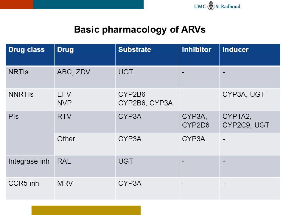 Basic pharmacology of ARVs Drug classDrugSubstrateInhibitorInducer NRTIsABC, ZDVUGT-- NNRTIsEFV NVP CYP2B6 CYP2B6, CYP3A -CYP3A, UGT PIsRTVCYP3ACYP3A,