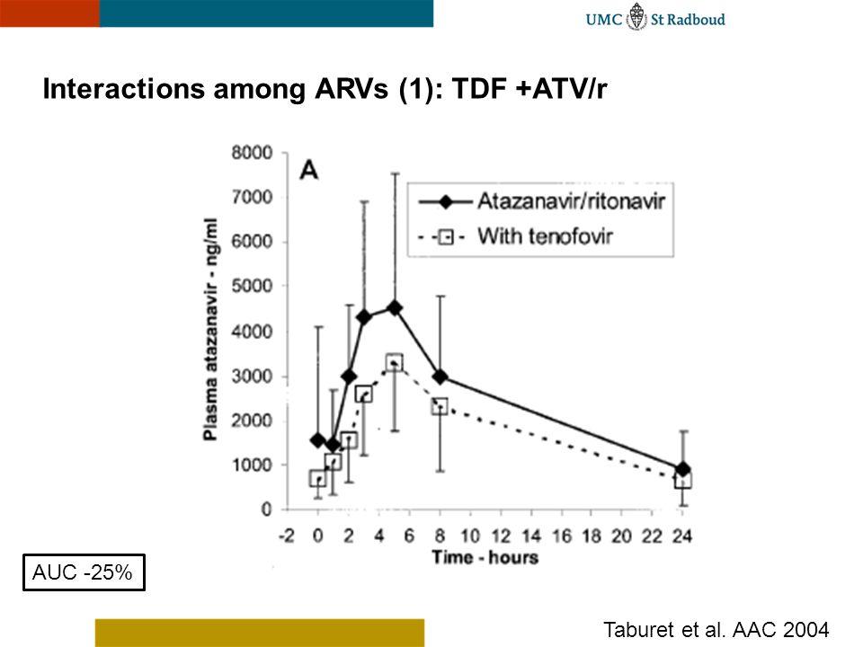 Interactions among ARVs (1): TDF +ATV/r AUC -25% Taburet et al. AAC 2004