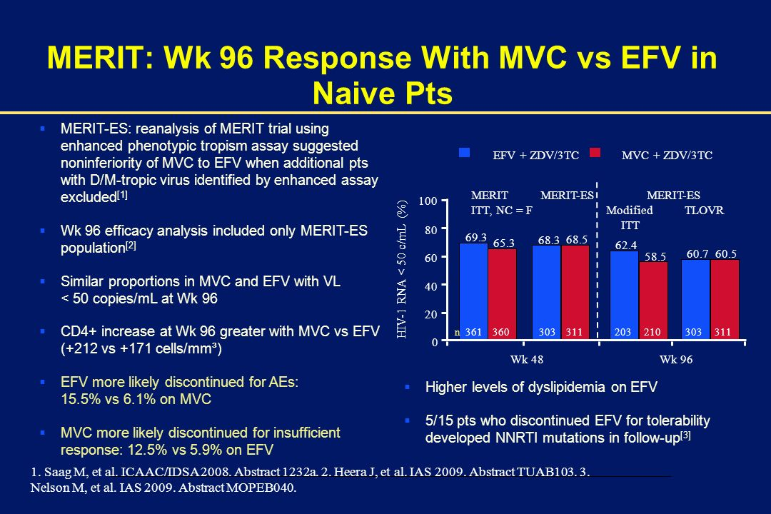 00002-E-17 – 1 December 2003 MERIT: Wk 96 Response With MVC vs EFV in Naive Pts MERIT-ES: reanalysis of MERIT trial using enhanced phenotypic tropism