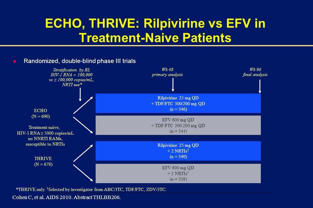 00002-E-18 – 1 December 2003 Rilpivirine 25 mg QD + TDF/FTC 300/200 mg QD (n = 346) EFV 600 mg QD + TDF/FTC 300/200 mg QD (n = 344) *THRIVE only.