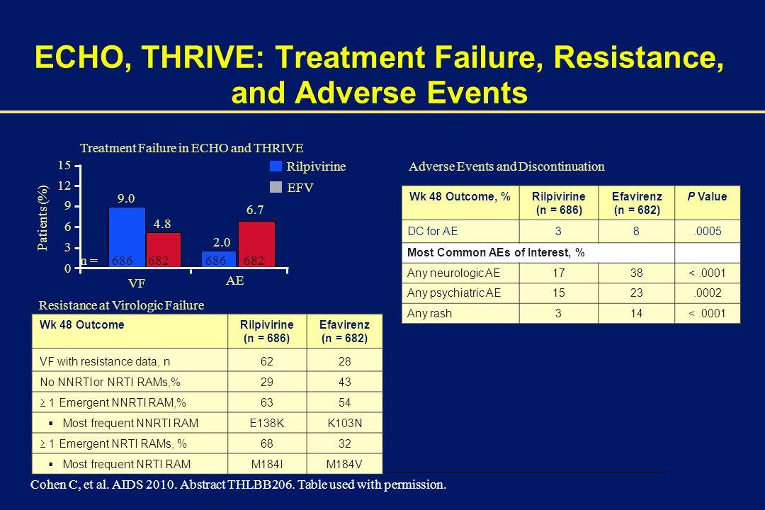 00002-E-20 – 1 December 2003 ECHO, THRIVE: Treatment Failure, Resistance, and Adverse Events Wk 48 OutcomeRilpivirine (n = 686) Efavirenz (n = 682) VF with resistance data, n6228 No NNRTI or NRTI RAMs,%2943 1 Emergent NNRTI RAM,% 6354 Most frequent NNRTI RAME138KK103N 1 Emergent NRTI RAMs, % 6832 Most frequent NRTI RAMM184IM184V Cohen C, et al.