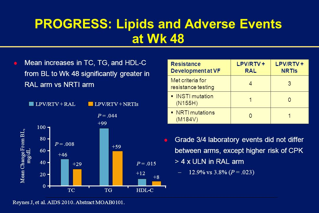 00002-E-28 – 1 December 2003 l Mean increases in TC, TG, and HDL-C from BL to Wk 48 significantly greater in RAL arm vs NRTI arm Reynes J, et al. AIDS