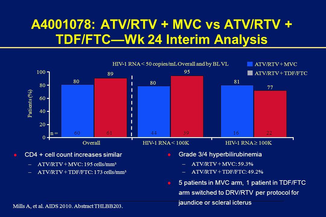 00002-E-29 – 1 December 2003 A4001078: ATV/RTV + MVC vs ATV/RTV + TDF/FTCWk 24 Interim Analysis l CD4 + cell count increases similar –ATV/RTV + MVC: 195 cells/mm³ –ATV/RTV + TDF/FTC: 173 cells/mm³ l Grade 3/4 hyperbilirubinemia –ATV/RTV + MVC: 59.3% –ATV/RTV + TDF/FTC: 49.2% l 5 patients in MVC arm, 1 patient in TDF/FTC arm switched to DRV/RTV per protocol for jaundice or scleral icterus Mills A, et al.