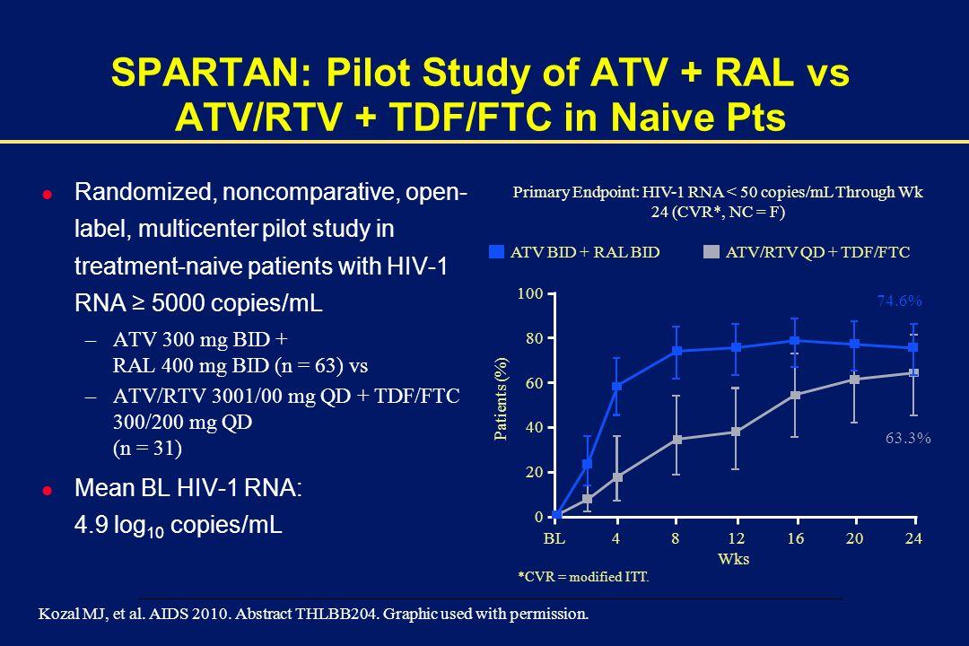 00002-E-30 – 1 December 2003 SPARTAN: Pilot Study of ATV + RAL vs ATV/RTV + TDF/FTC in Naive Pts l Randomized, noncomparative, open- label, multicenter pilot study in treatment-naive patients with HIV-1 RNA 5000 copies/mL –ATV 300 mg BID + RAL 400 mg BID (n = 63) vs –ATV/RTV 3001/00 mg QD + TDF/FTC 300/200 mg QD (n = 31) l Mean BL HIV-1 RNA: 4.9 log 10 copies/mL Kozal MJ, et al.