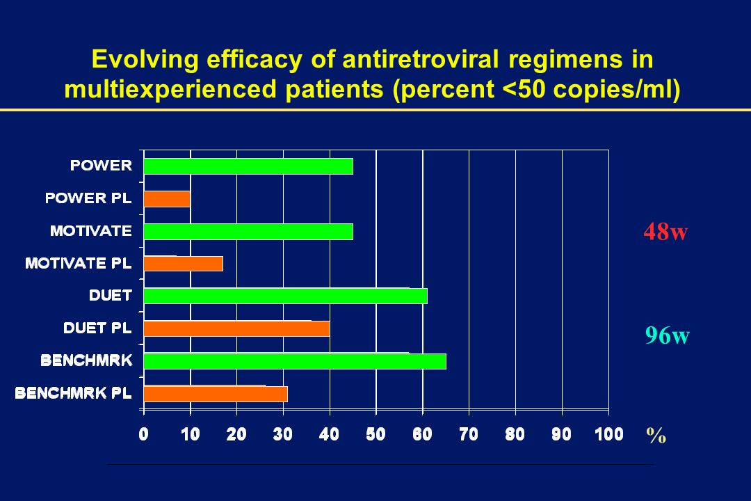 00002-E-38 – 1 December 2003 % 48w 96w Evolving efficacy of antiretroviral regimens in multiexperienced patients (percent <50 copies/ml)