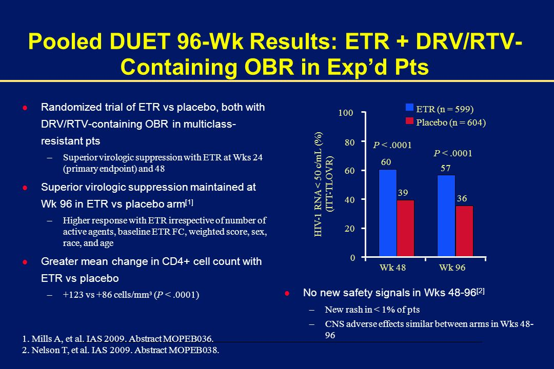 00002-E-39 – 1 December 2003 Pooled DUET 96-Wk Results: ETR + DRV/RTV- Containing OBR in Expd Pts HIV-1 RNA < 50 c/mL (%) (ITT-TLOVR) 40 0 100 20 80 P