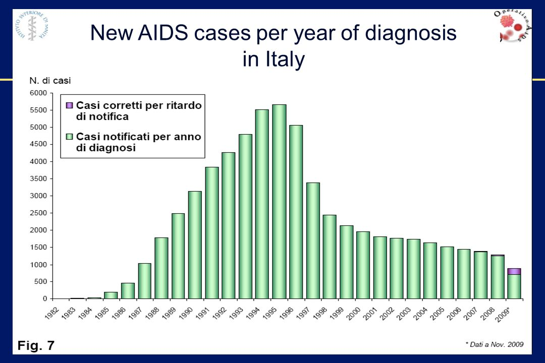 00002-E-4 – 1 December 2003 New AIDS cases per year of diagnosis in Italy