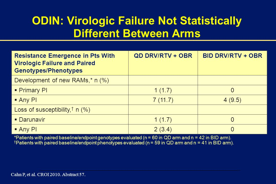 00002-E-42 – 1 December 2003 ODIN: Virologic Failure Not Statistically Different Between Arms Resistance Emergence in Pts With Virologic Failure and P