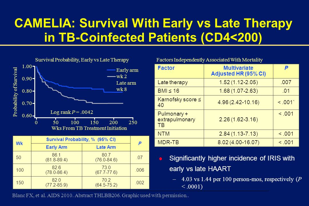00002-E-49 – 1 December 2003 CAMELIA: Survival With Early vs Late Therapy in TB-Coinfected Patients (CD4<200) l Significantly higher incidence of IRIS