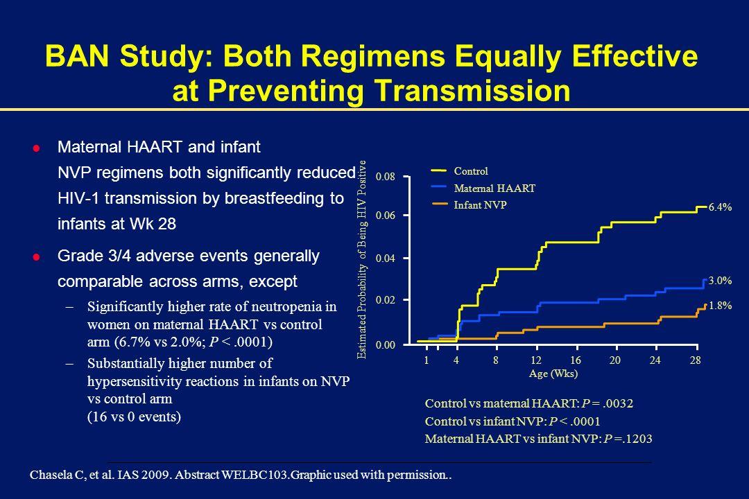 00002-E-51 – 1 December 2003 BAN Study: Both Regimens Equally Effective at Preventing Transmission l Maternal HAART and infant NVP regimens both signi