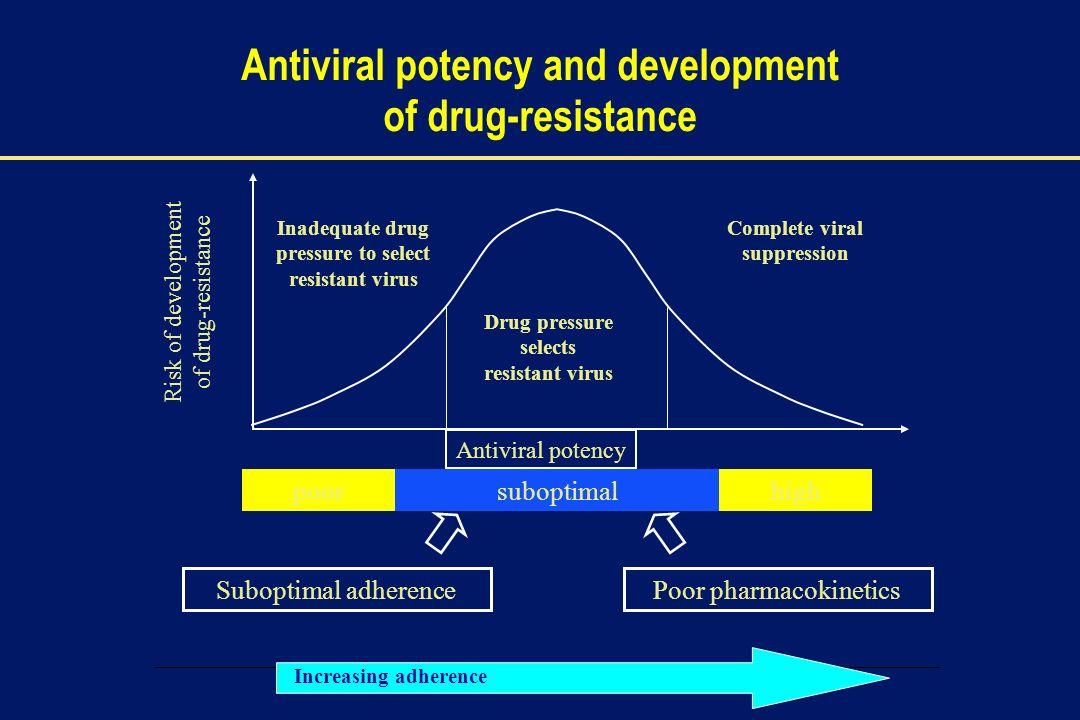 00002-E-6 – 1 December 2003 Antiviral potency and development of drug-resistance Antiviral potency Risk of development of drug-resistance poorsuboptim