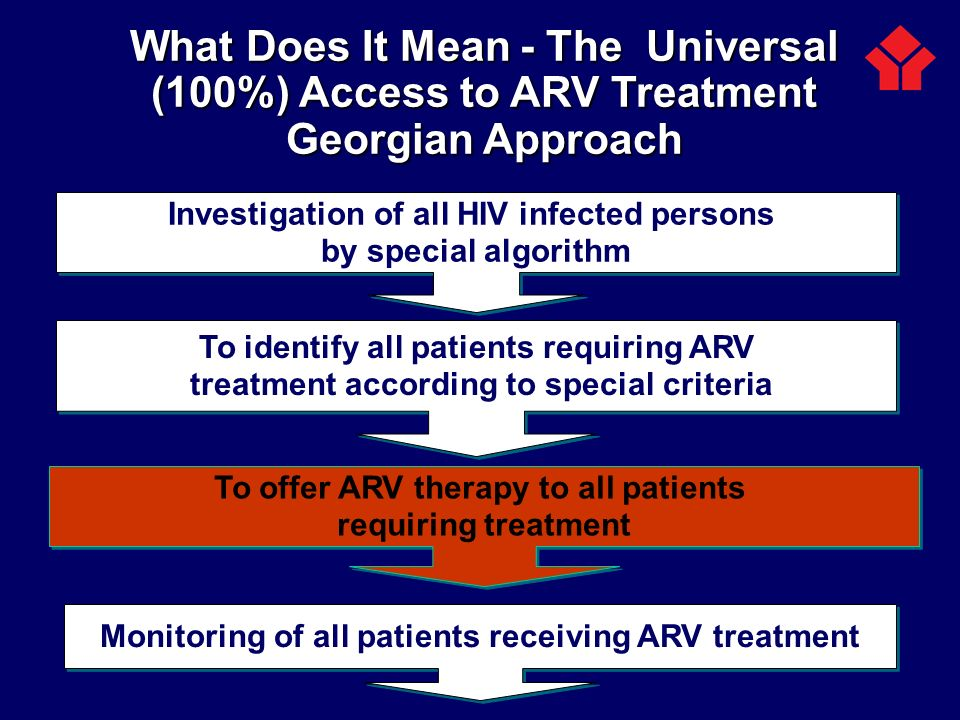 What Does It Mean - The Universal (100%) Access to ARV Treatment Georgian Approach Investigation of all HIV infected persons by special algorithm Inve