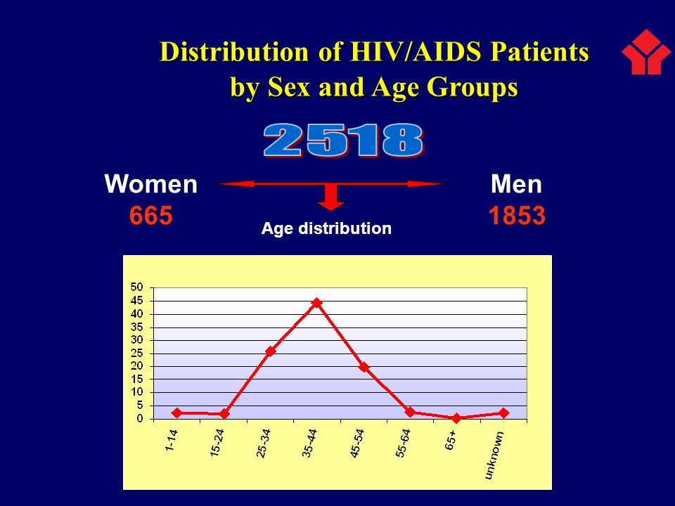 Women 665 Men 1853 Distribution of HIV/AIDS Patients by Sex and Age Groups Age distribution