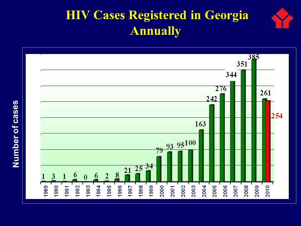 Number of cases HIV Cases Registered in Georgia Annually