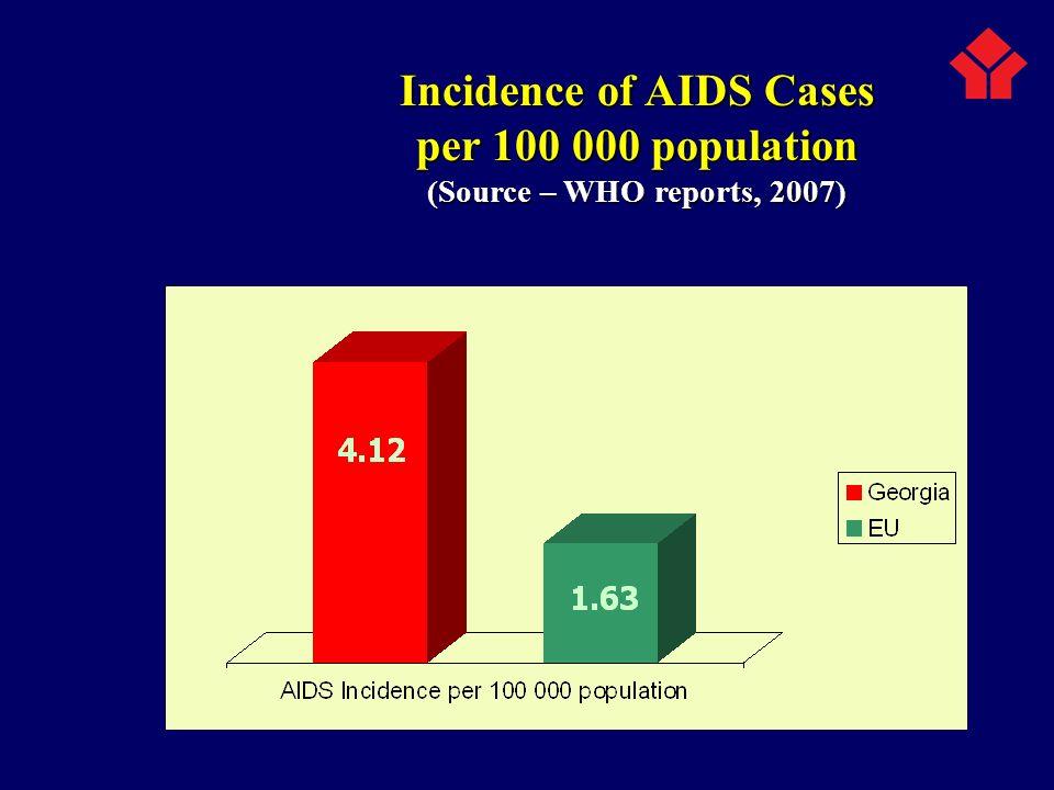 HIV Prevalence among High Risk Behavior Groups (2007) HIV Prevalence in General Population - 0.13