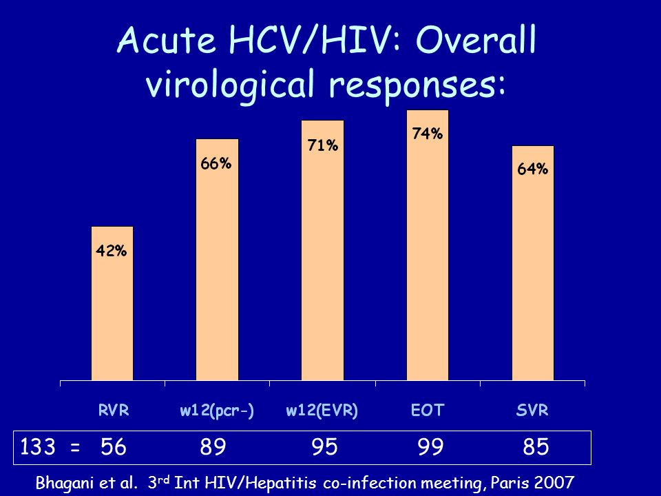 Acute HCV/HIV: Overall virological responses: 133 = 56 89 95 99 85 Bhagani et al. 3 rd Int HIV/Hepatitis co-infection meeting, Paris 2007