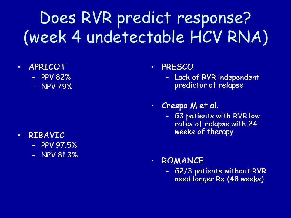 Does RVR predict response? (week 4 undetectable HCV RNA) APRICOT –PPV 82% –NPV 79% RIBAVIC –PPV 97.5% –NPV 81.3% PRESCO –Lack of RVR independent predi